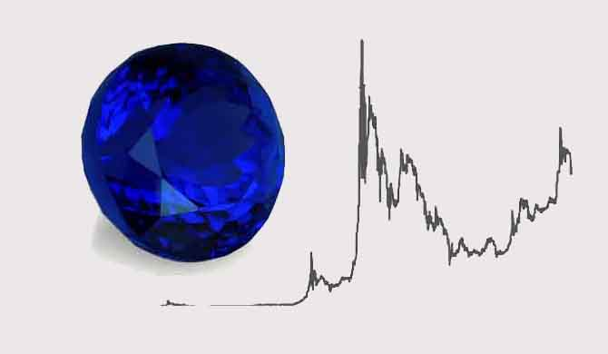 Tanzanite-Prices-and-Value-2020-and-Historically
