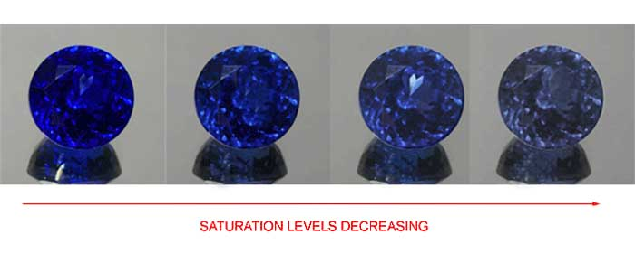 Tanzanite color saturation levels.jpg
