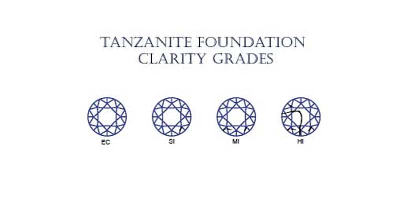 Tanzanite foundation grades.jpg